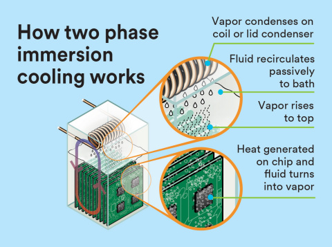 How_two_phase_immersion_cooling_works_webready