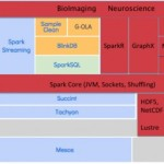 Cray, AMPLab, NERSC Collaborate on Spark Performance for HPC Platforms