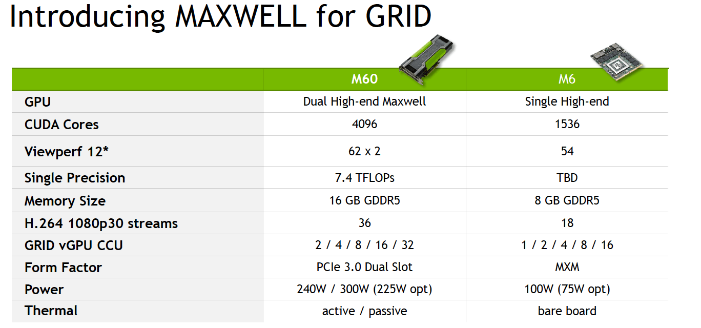 NVIDIA-Tesla-M60-and-Tesla-M6-Specifications
