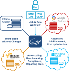CycleCloud Overview
