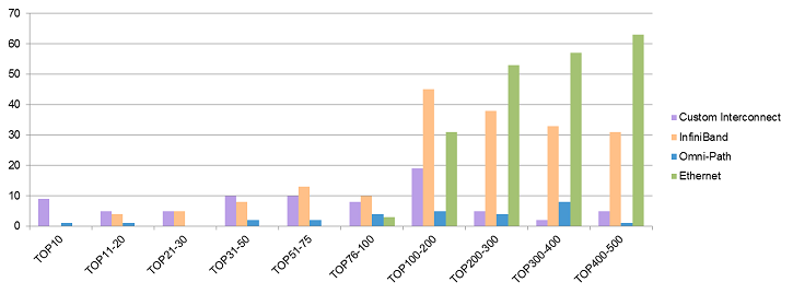 HPC Networking Trends