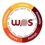 WOS Object Storage Increases Momentum at DDN