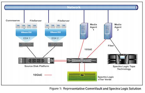 Spectra Logic Teams With Commvault To Lower The Cost Of