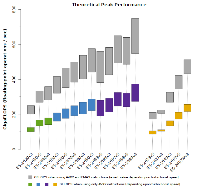Xeon_E5-2600v3_Theoretical_Peak_Performance