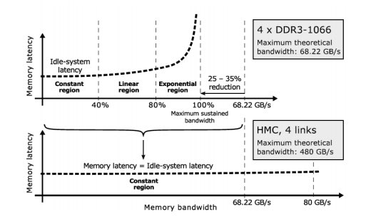 Memory latency depends on the used memory bandwidth, and the memory latency-bandwidth curve has three regions — constant, linear and exponential. Moving from conventional DDRx (upper figure) to high-bandwidth memory solutions (lower figure) will significantly reduce memory latency only for workloads located in theexponential region of the DDRx latency-bandwidth curve.