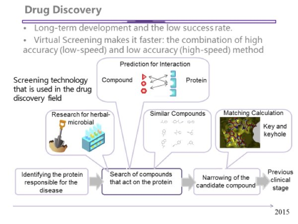 Figure 5: The case for virtual drug discovery lies in speed and volume. (Image courtesy Kyoto University)