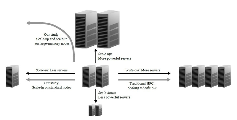 Figure 1: System scaling can be horizontal (scale-in or -out) and vertical (scale-up or -down). Traditionally, HPC community is focused mainly on scale-out, referring to it simply as scaling. BSC study analyzes scale-in on standard nodes, and a combined scale-up and scale-in approach on large-memory nodes.